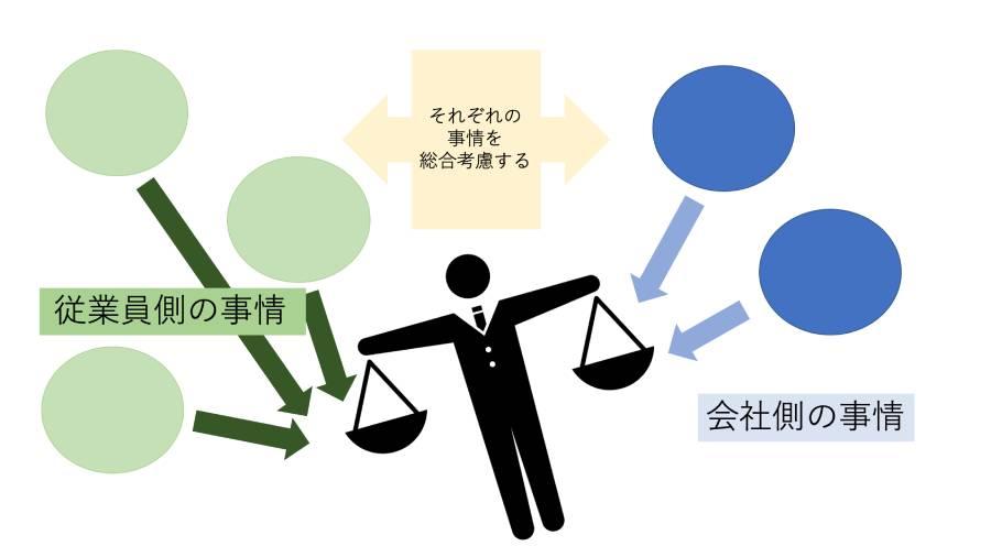 片方の皿に従業員側の事情、他方の皿に会社側の事情を乗せた天秤のイメージ図